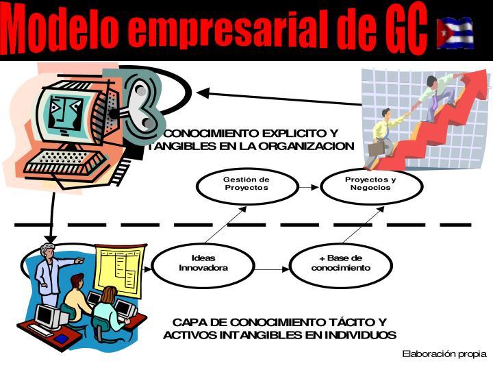 Modelo empresarial de GC