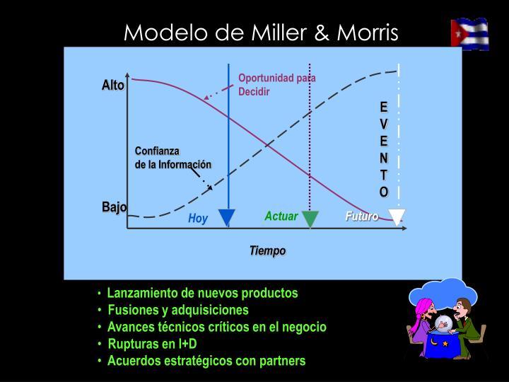 Modelo de Miller & Morris