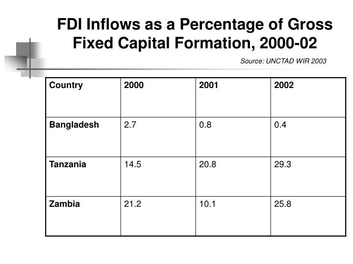 FDI Inflows as a Percentage of Gross Fixed Capital Formation, 2000-02