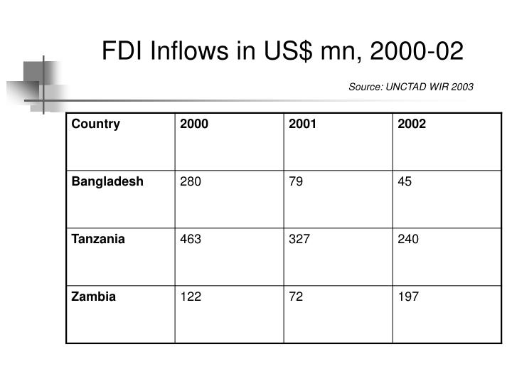 Fdi inflows in us mn 2000 02 source unctad wir 2003