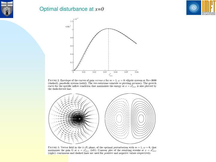 Optimal disturbance at