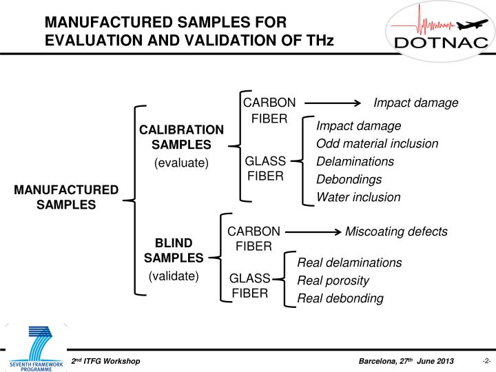 Manufactured samples for evaluation and validation of thz