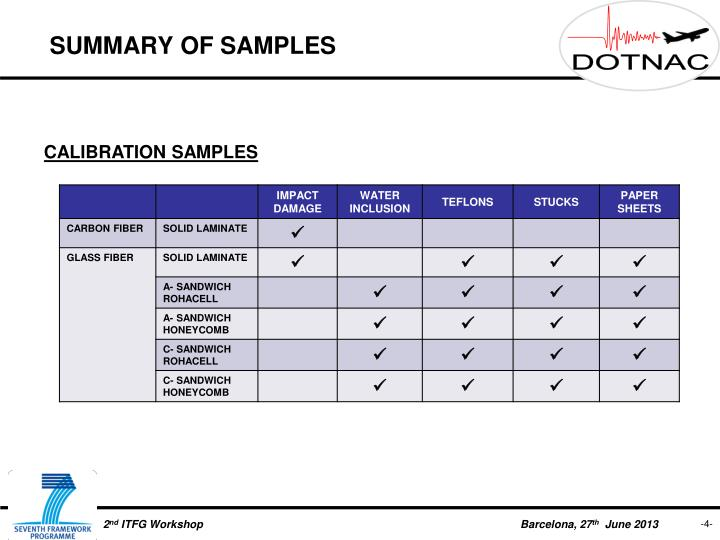 SUMMARY OF SAMPLES