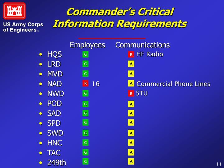 Commander's Critical