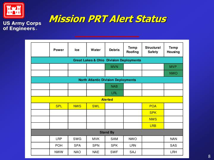 Mission PRT Alert Status