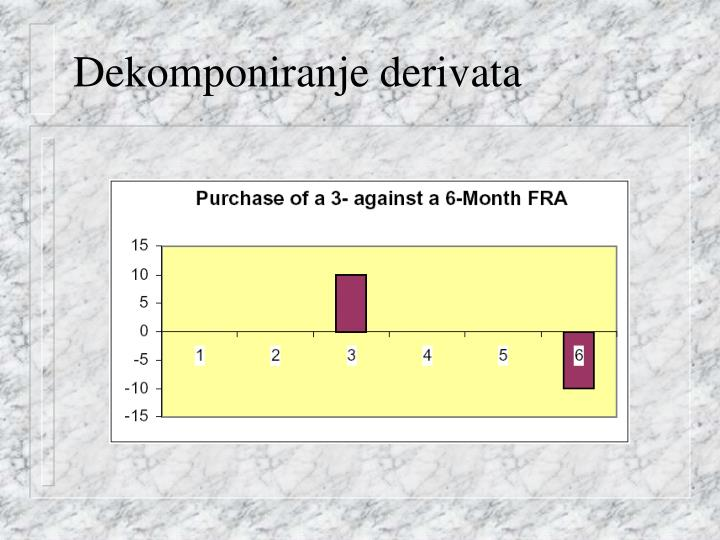 Dekomponiranje derivata