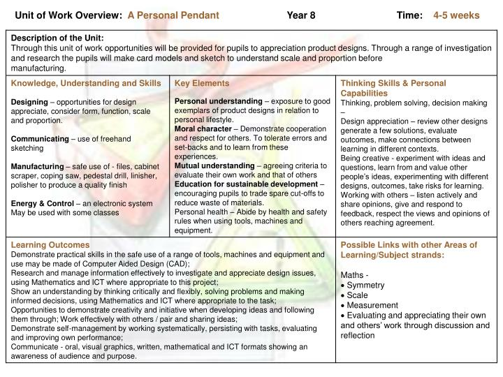 Unit of Work Overview: