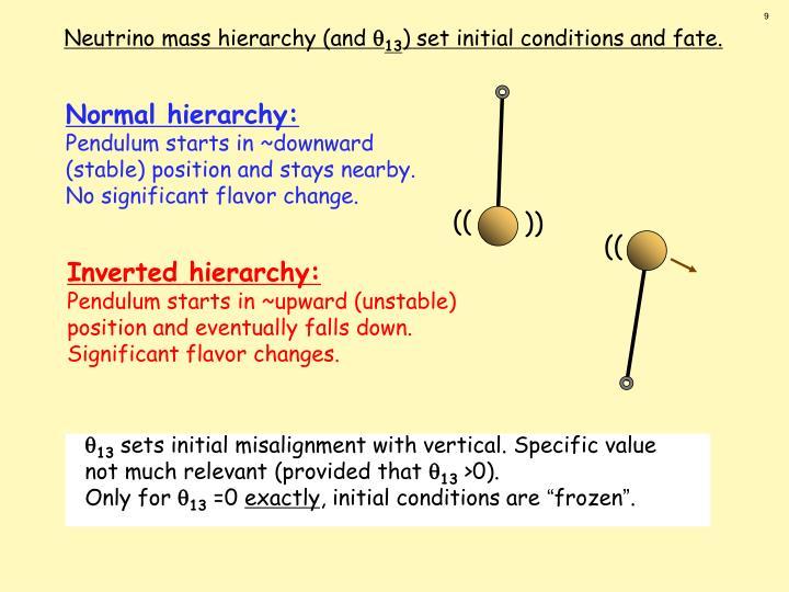 Normal hierarchy:
