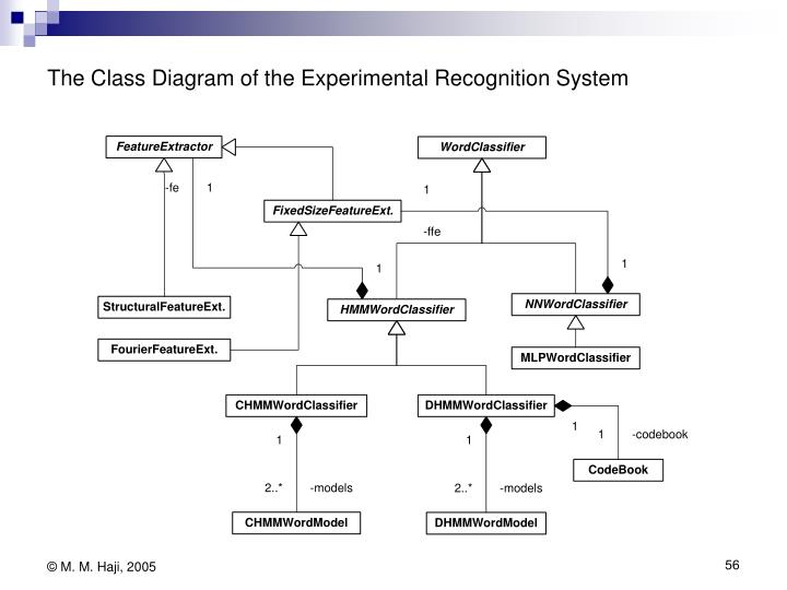 The Class Diagram of the Experimental Recognition System