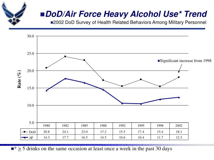 DoD/Air Force Heavy Alcohol Use* Trend