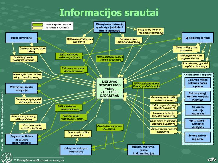 Miškų inventorizaciją