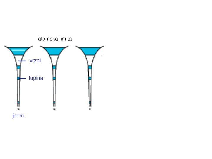 atomska limita