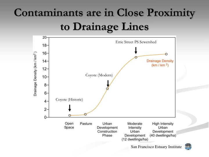 Contaminants are in close proximity to drainage lines