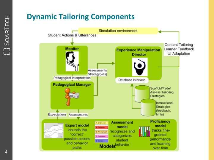 Dynamic Tailoring Components