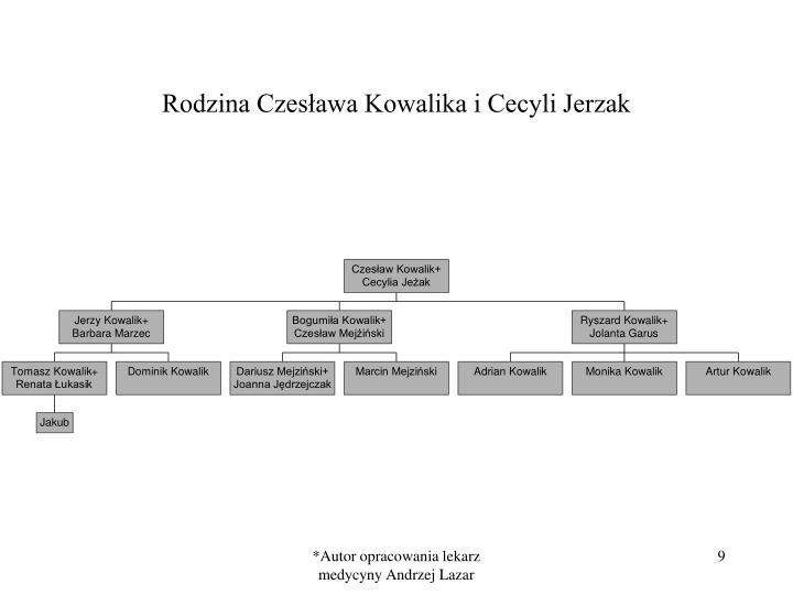 Rodzina Czesława Kowalika i Cecyli Jerzak