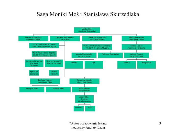 Saga Moniki Moś i Stanisława Skurzedlaka