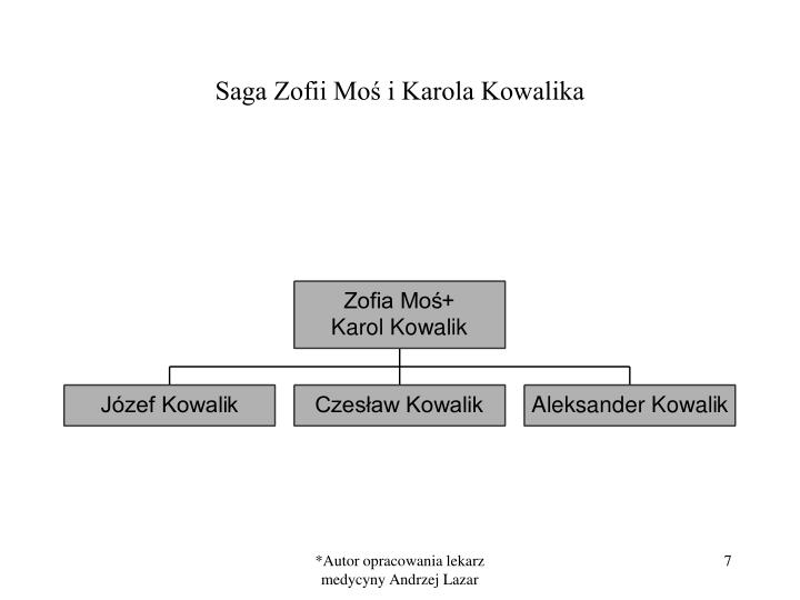 Saga Zofii Moś i Karola Kowalika