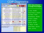 cdip diagnostics