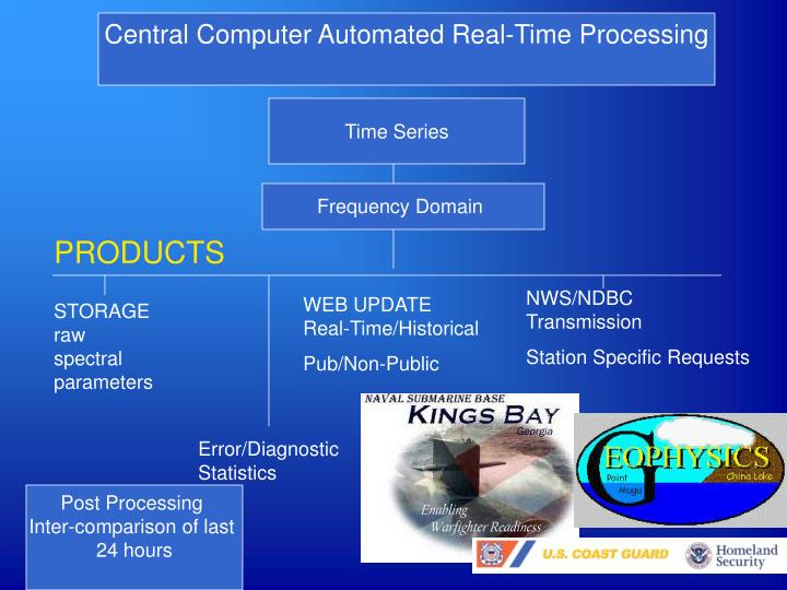 Central Computer Automated Real-Time Processing