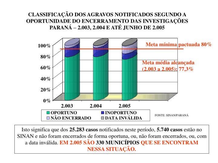 CLASSIFICAÇÃO DOS AGRAVOS NOTIFICADOS SEGUNDO A OPORTUNIDADE DO ENCERRAMENTO DAS INVESTIGAÇÕES