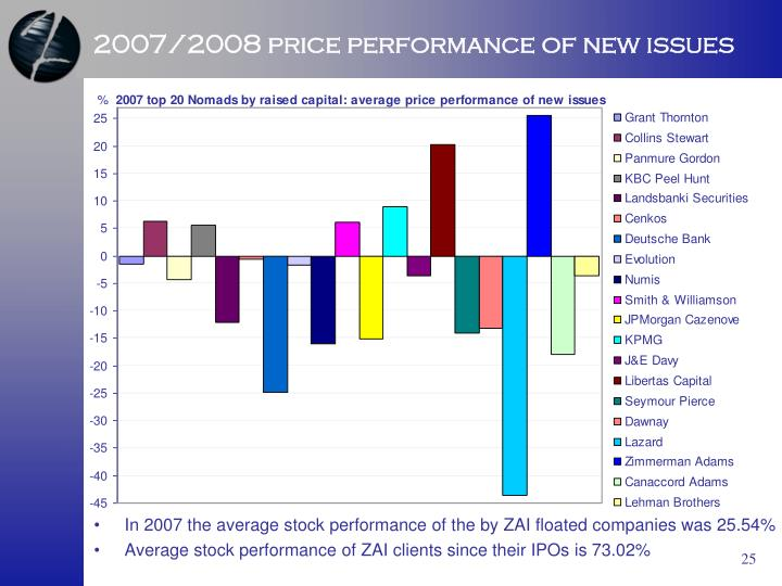2007/2008 price performance of new issues