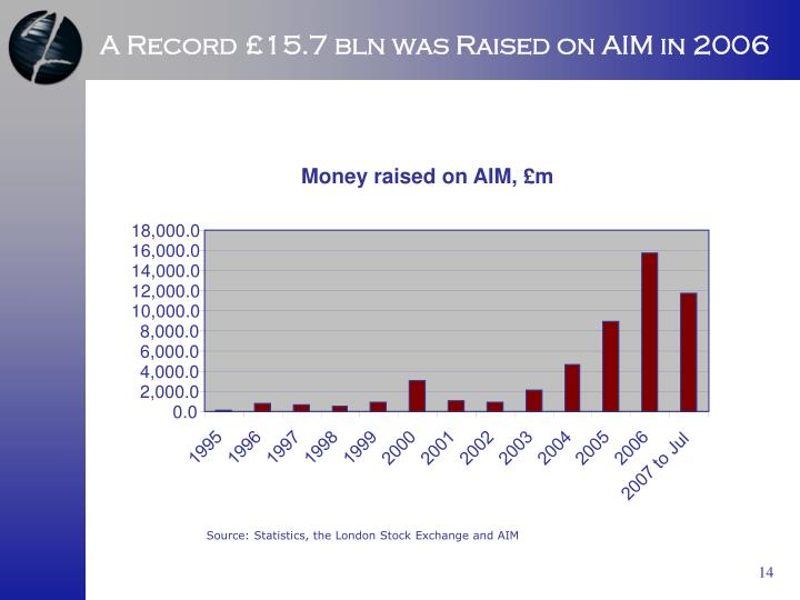 Money raised on AIM, £m