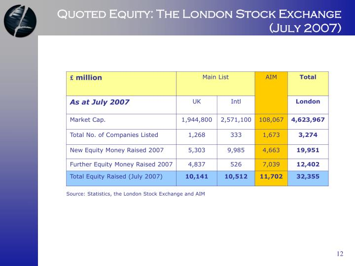 Quoted Equity: The London Stock Exchange