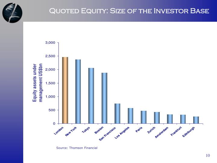 Quoted Equity: Size of the Investor Base