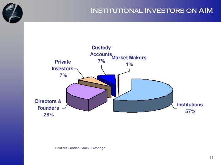 Institutional Investors on AIM