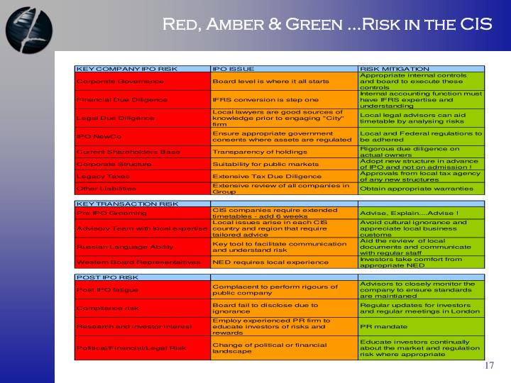 Red, Amber & Green ...Risk in the CIS