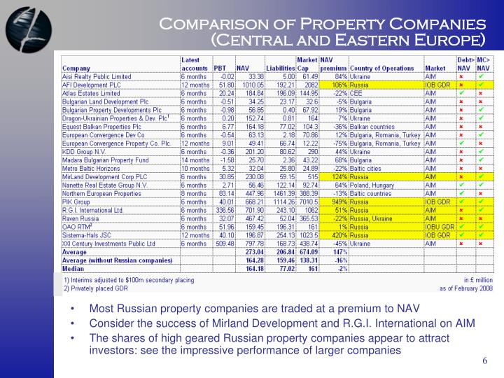 Comparison of Property Companies