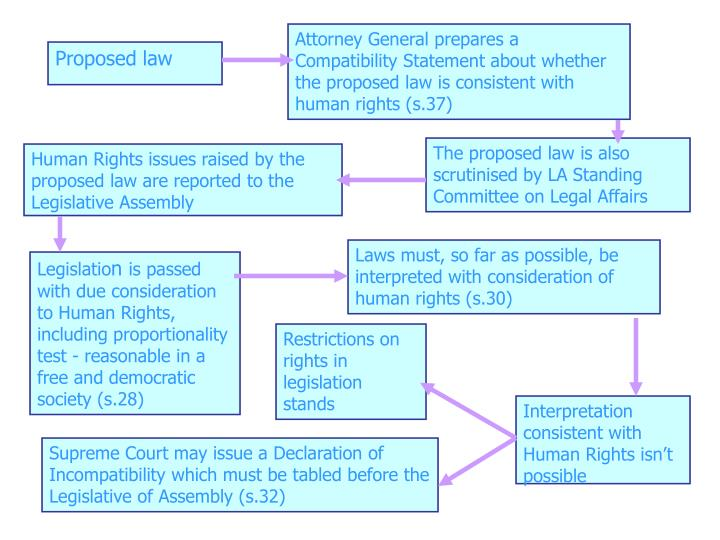 Attorney General prepares a Compatibility Statement about whether the proposed law is consistent with human rights (s.37)