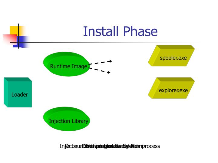 Install Phase