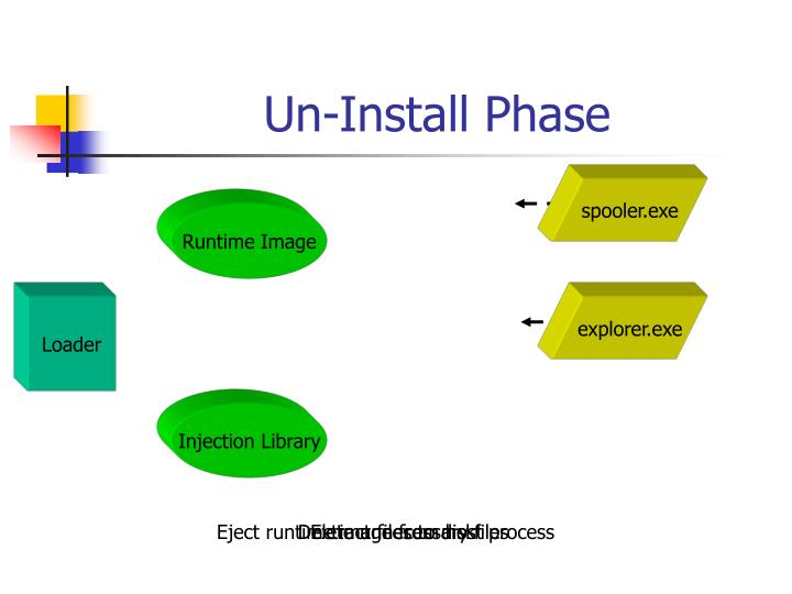 Un-Install Phase