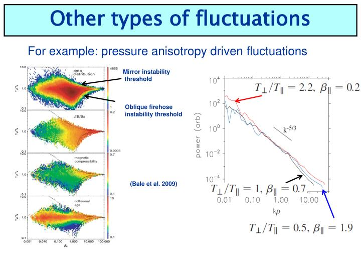 Other types of fluctuations