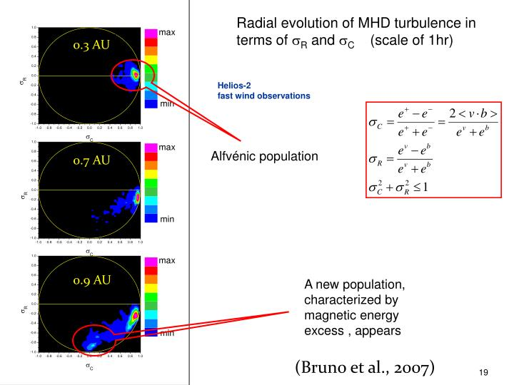 Radial evolution of MHD turbulence in terms of
