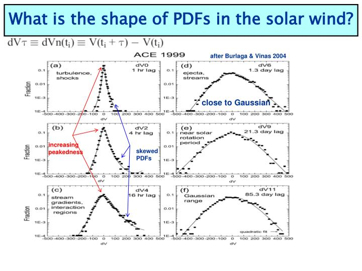 What is the shape of PDFs in the solar wind?