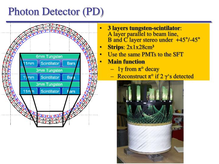 Photon Detector (PD)