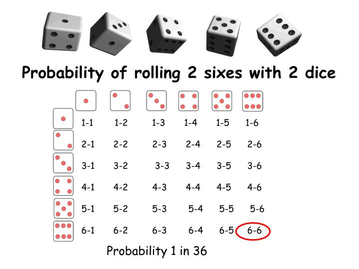 Probability of rolling 2 sixes with 2 dice