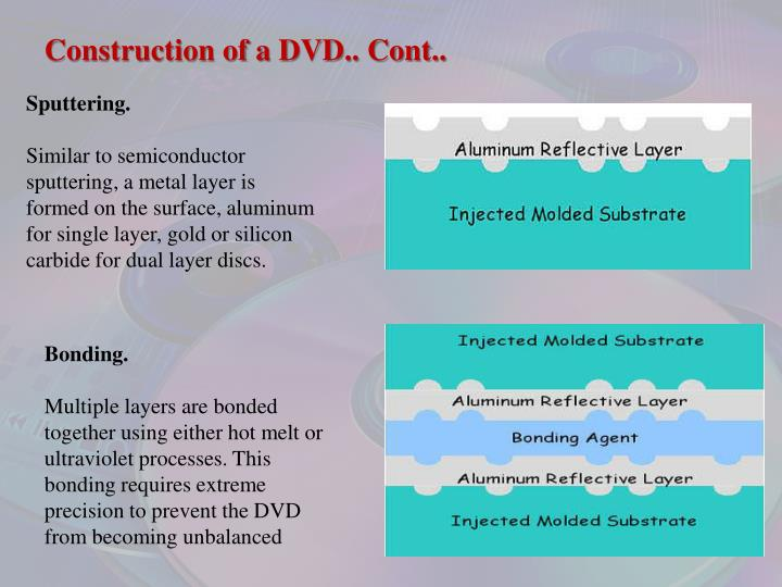 Construction of a DVD.. Cont..