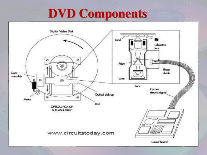 DVD Components