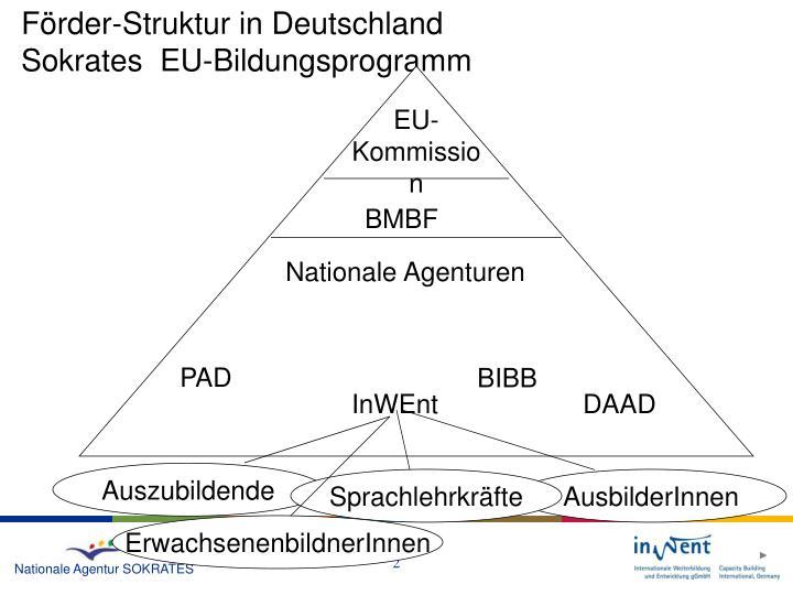 Förder-Struktur in Deutschland