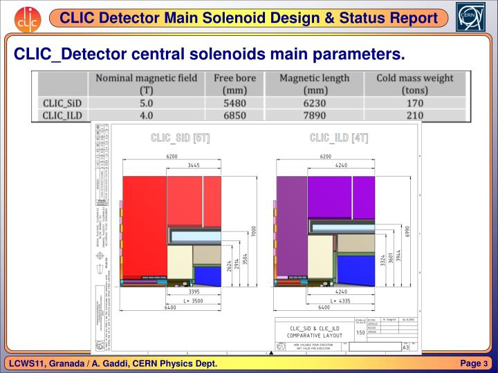 Clic detector central solenoids main parameters