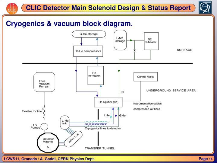 Cryogenics & vacuum block diagram.