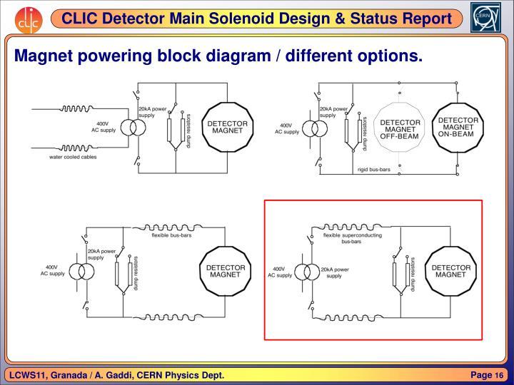 Magnet powering block diagram / different options.
