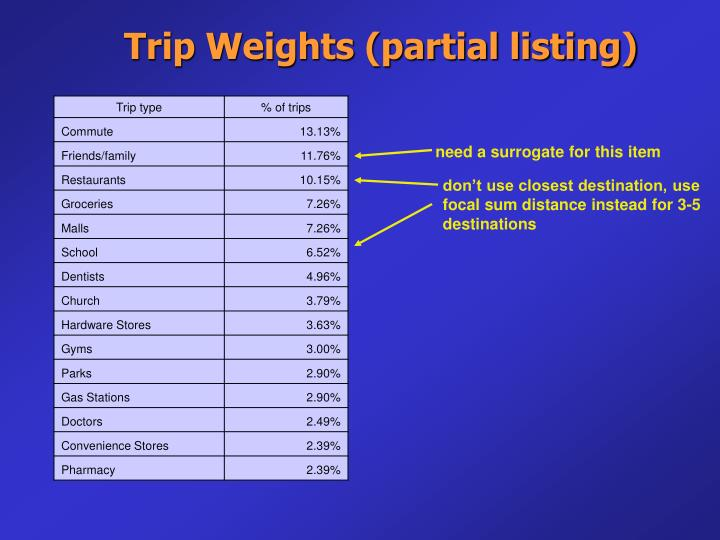 Trip Weights (partial listing)