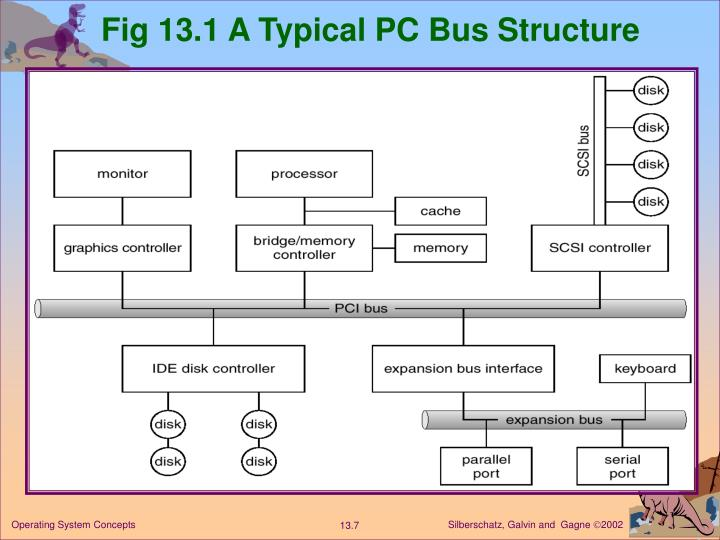 Fig 13.1 A Typical PC Bus Structure