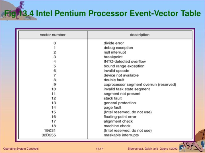 Fig 13.4 Intel Pentium Processor Event-Vector Table