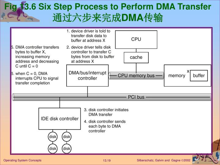 Fig 13.6 Six Step Process to Perform DMA Transfer