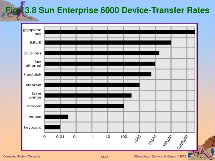 Fig 13.8 Sun Enterprise 6000 Device-Transfer Rates